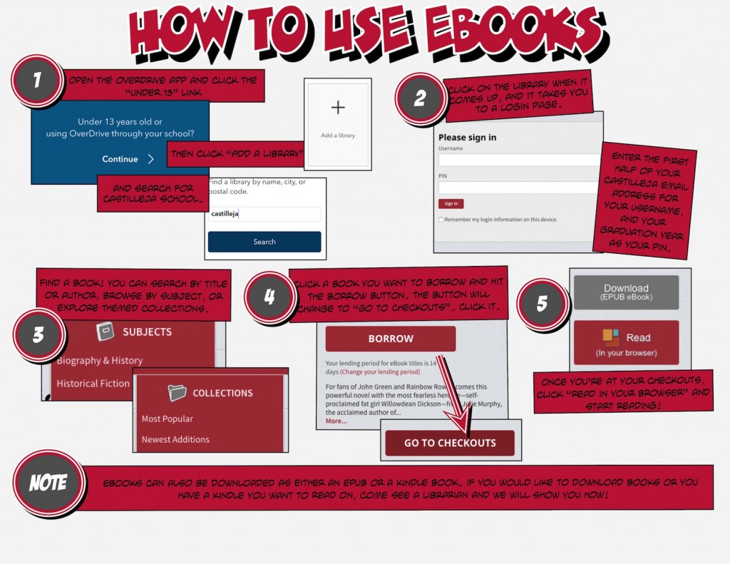 how to use ebooks comic